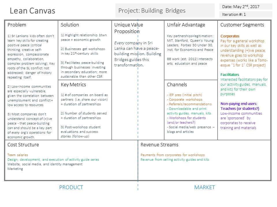 Lean Canvas 1