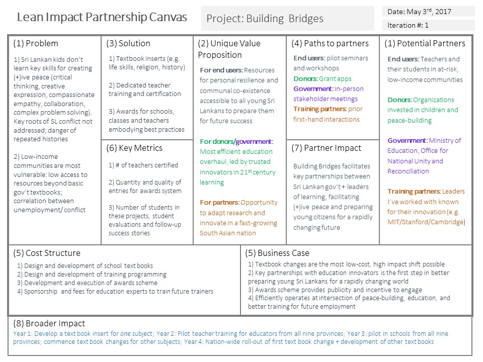 Lean Impact Partnership Canvas 1